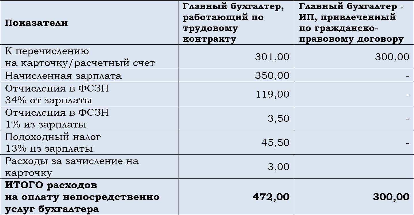 Сравнение затрат на штатного бухгалтера и бухгалтера - индивидуального предпринимателя