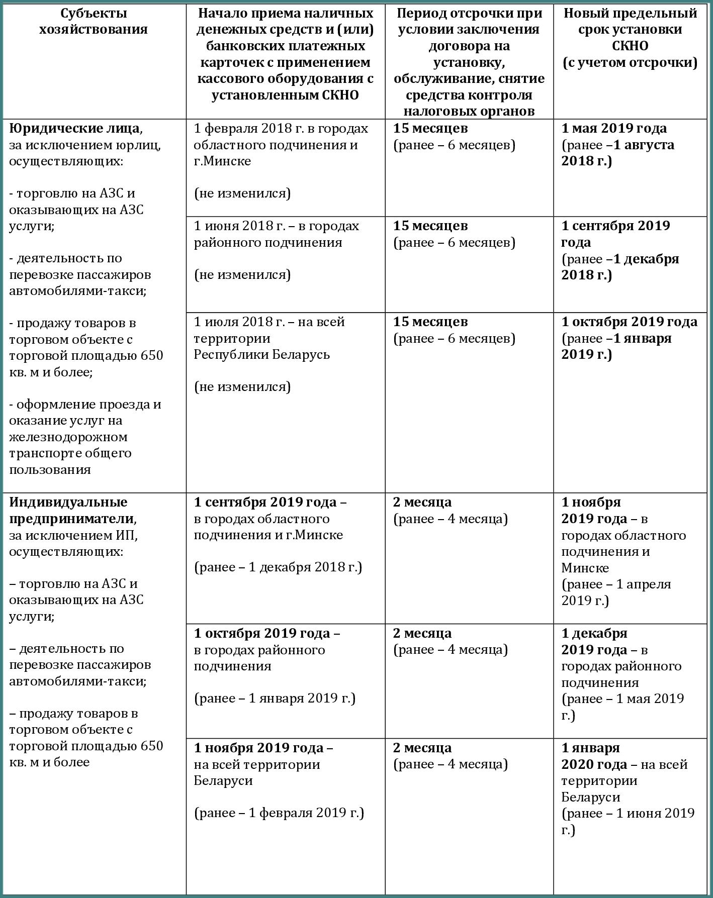 Сроки установления СКНО изменены